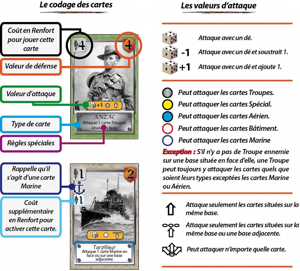 Explication cartes Gal
